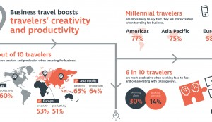 CWT Report: Travelling Boosts Creativity and Productivity